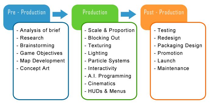 Games Design Process Onlinedesignteacher