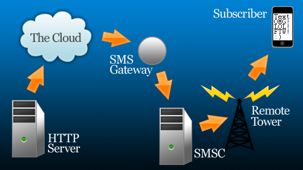 sending sms using php Sms ( short messaging system) is a gsm technology an you need a gsm provider that will provide this service for you and may have an php api implementation for it usually people in telecom business use asterisk to handle calls and sms programming.