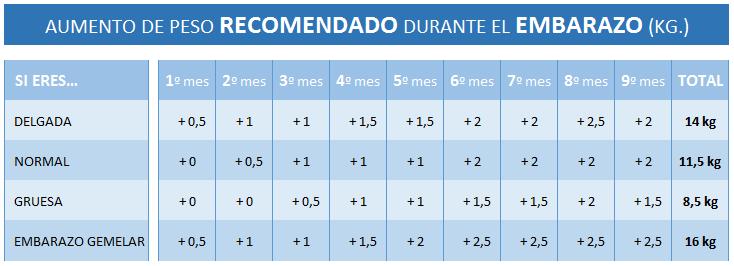 tabla+aumento+peso+embarazo.png