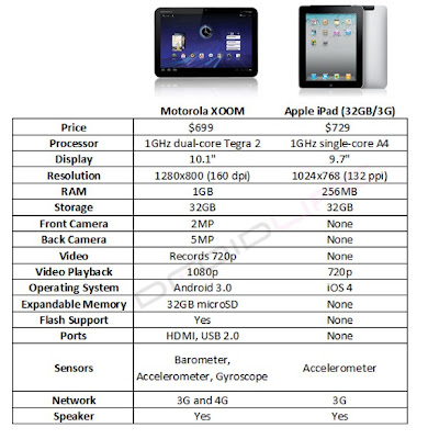 iPad and Motorola Xoom comparision