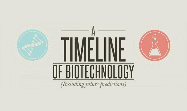 A Timeline of Biotech