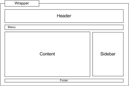Desain layout web blog menarik dengan css dan fungsi div - Div id header ...