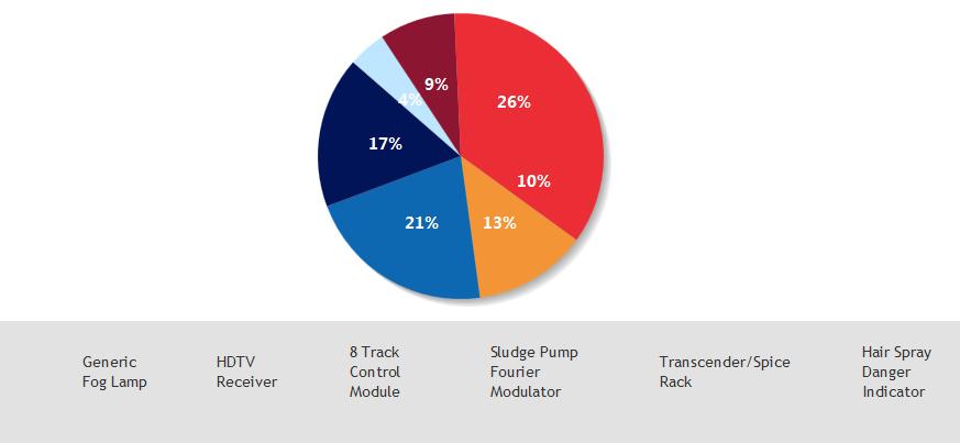 Jquery Chart With Jqplot Dot Net Fundamentals