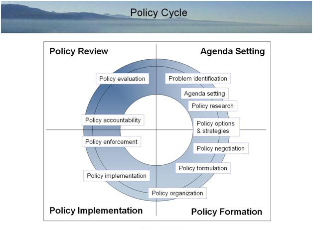 proses kebijakan Analisis kebijakan adalah disiplin ilmu memecahkan masalah yang didasarkan pada teori-teori, metode-metode, dan temuan-temuan pada ilmu sosial dan perilaku, profesional, sosial, dan fisafat sosial dan politik.
