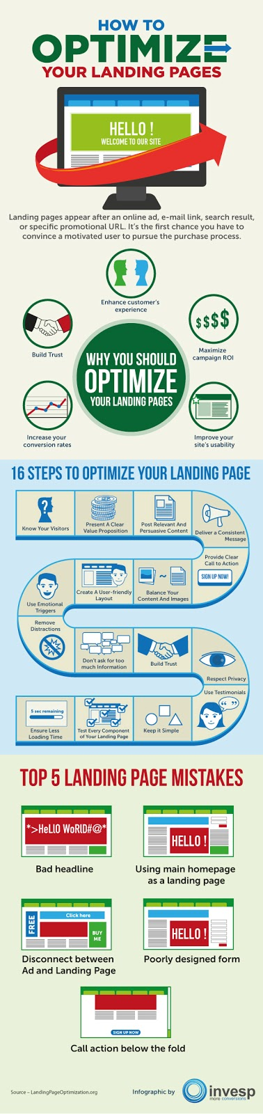PPC Advertising Landing Page Optimization Tips