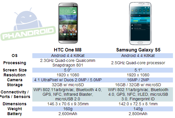 HTC One M8 Specificaion, HTC One M8, Snapdragon, 801 Quad-core, Qualcomm, Technology, Turapeixl, Android 4.4, Kit Kat, flat interfaces