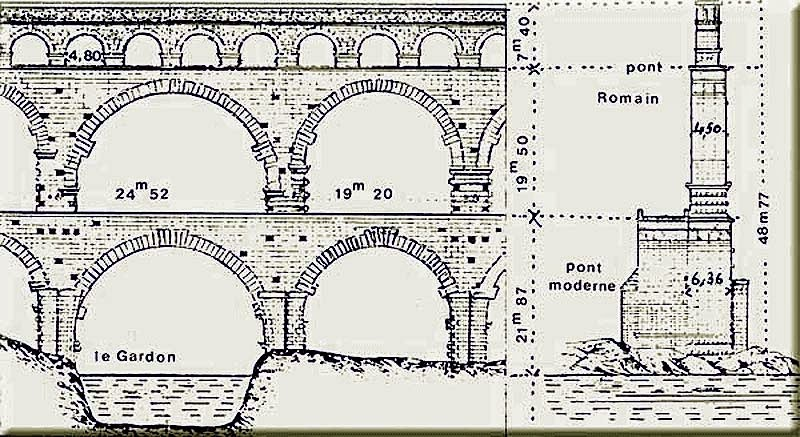 for Pont du gard architecte