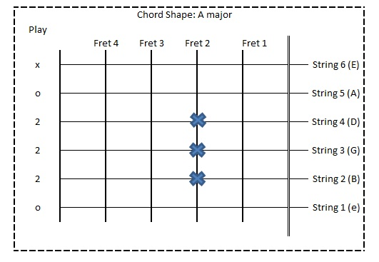 Guitar Guide for Sinhala Songs ~: (3) Sihina Lowak - Chords
