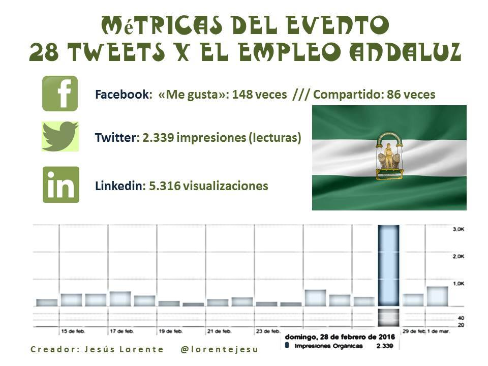 28 Tweets x el empleo andaluz