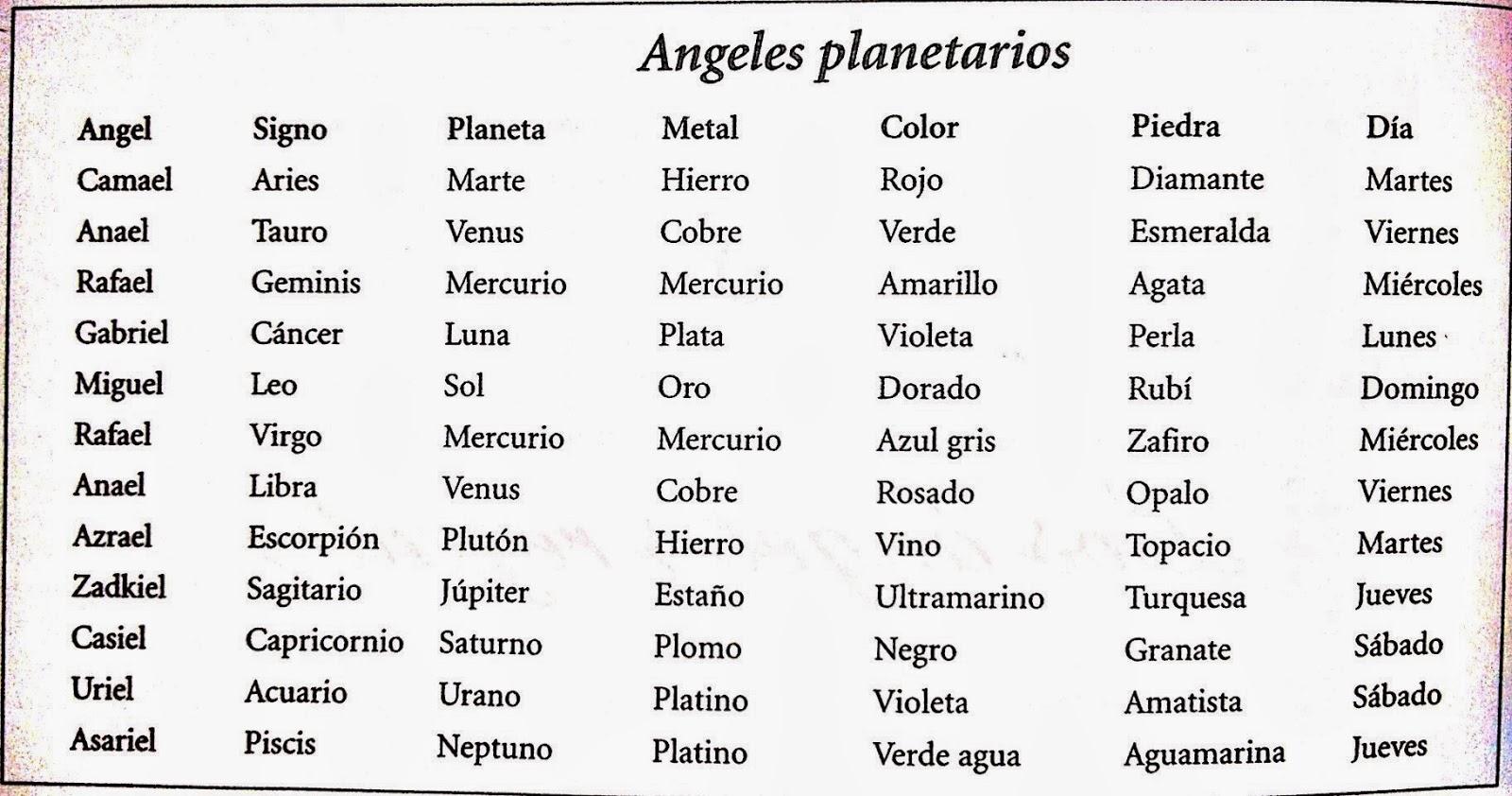 Orden signos del zodiaco stunning si te atrae el mundo de los signos zodiacales es que conozcas - Los signos del zodiaco en orden ...