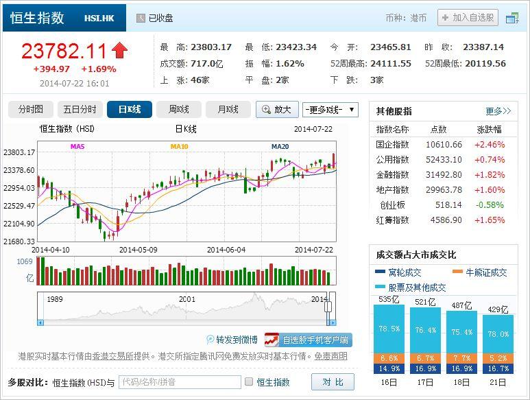 中国株コバンザメ投資 香港ハンセン指数20140722