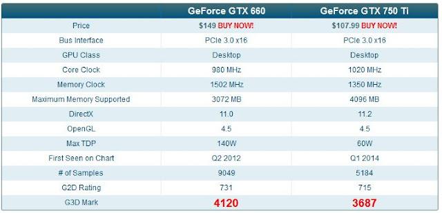 Perbandingan_GTX_660_750Ti_dari_segi_skor_benchmark