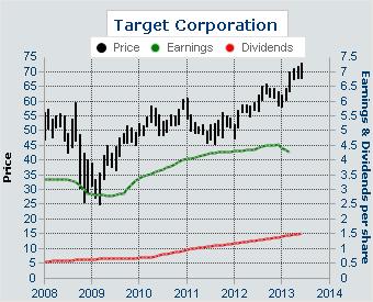 Trading strategy earnings yield