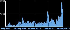 Total Chart 28 Feb 2017