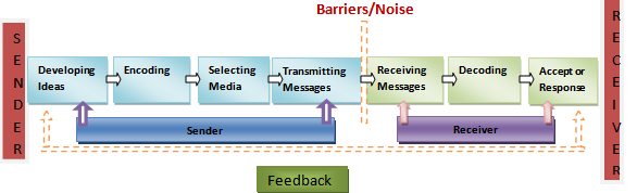 communication process in hospitality industry in uk It and internet's impact on tourism and hospitality industry: implementations of technologies for hilton hotels group  information and communication technology.