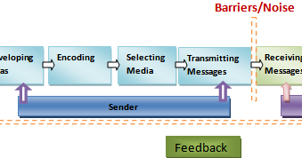 the process of translating thought into a symbolic form is known as ___________ When encoding a message, the sender has to begin by deciding what he/she   messages can take a variety of forms and may include symbolic forms or signs   these channels are often referred to as the mass media as messages transmitted   the process of translating thoughts into verbal and nonverbal messages.