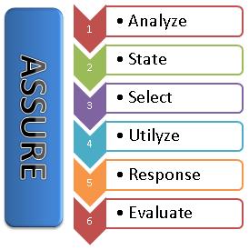model perencanaan dan penggunaan media pembelajaran ASSURE menurut Heinich