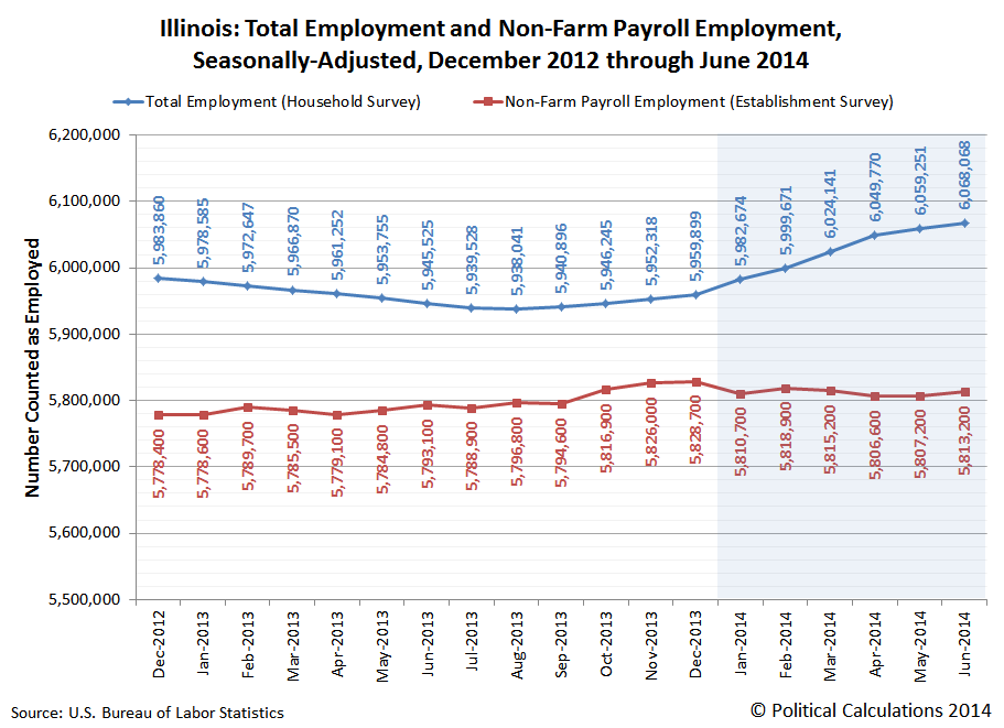 Illinois: Total Employment and Non-Farm Payroll Employment, Seasonally-Adjusted, December 2012 through June 2014