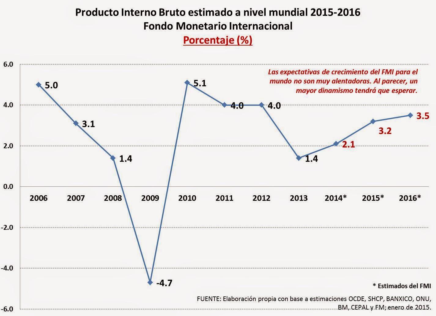 Producto Interno Bruto de Mexico 2015 Producto Interno Bruto
