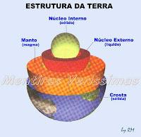 A estrutura da Terra: crosta terrestre, manto e núcleo central.