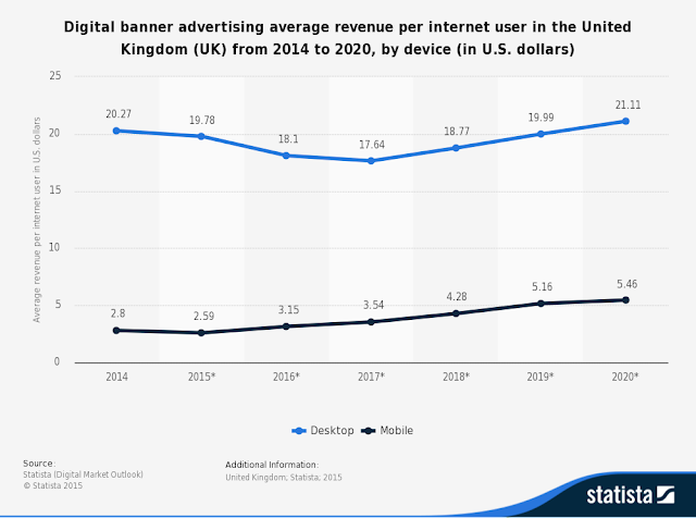 online banner ad revenues in UK per user is $16