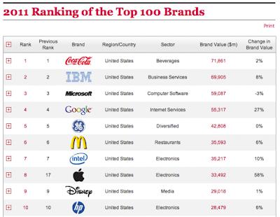 Mejores-marcas-del-2011