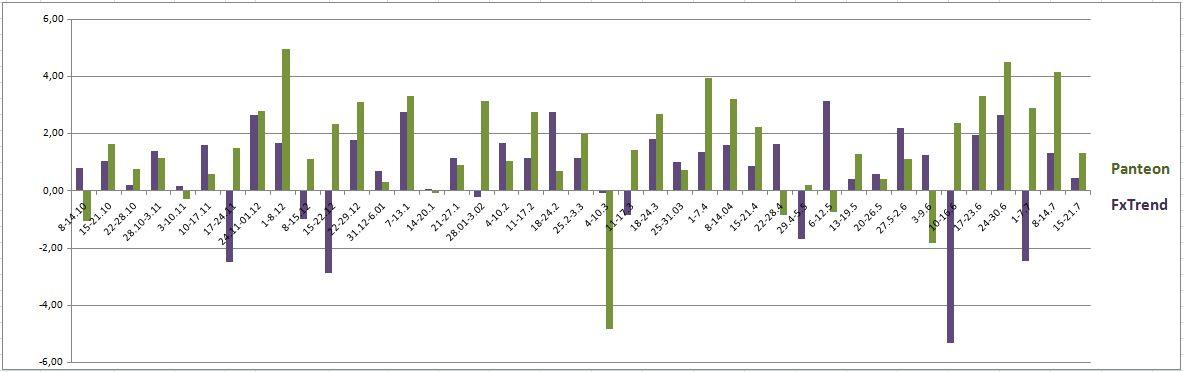 forex-trend и пантеон-финанс