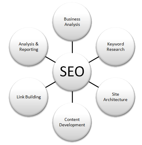 Best SEO Tips From Google's Search Quality Team