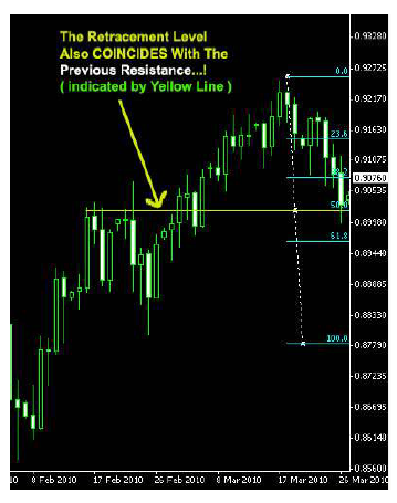 Support and resistance trading strategy pdf