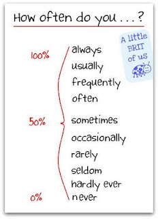 Adverbios de Frecuencia en Ingles,Adverbs of Frequency, definite, indefinite, list