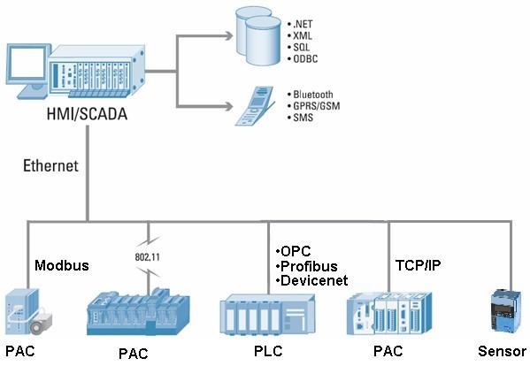 Control de producci n for Control m architecture