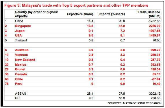 Malaysia TTPA menbers