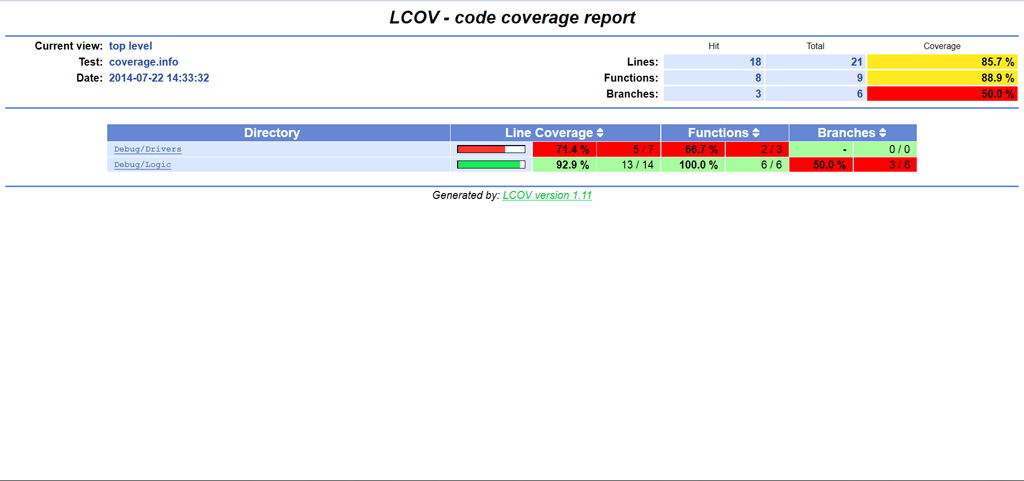 Code coverage HTML report LCOV on windows 7