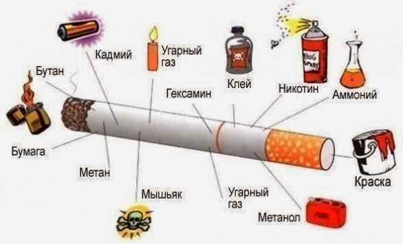 Как сигарета отравляет