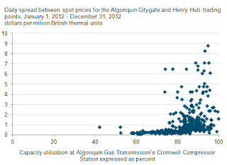 Capacity versus price comparison for Algonquin compressor