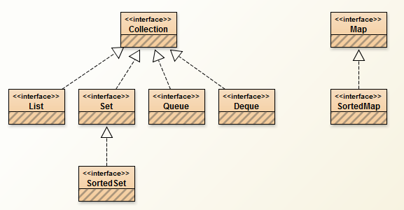 Everthing in java java collections part 2 interfaces java collections part 2 interfaces ccuart Images