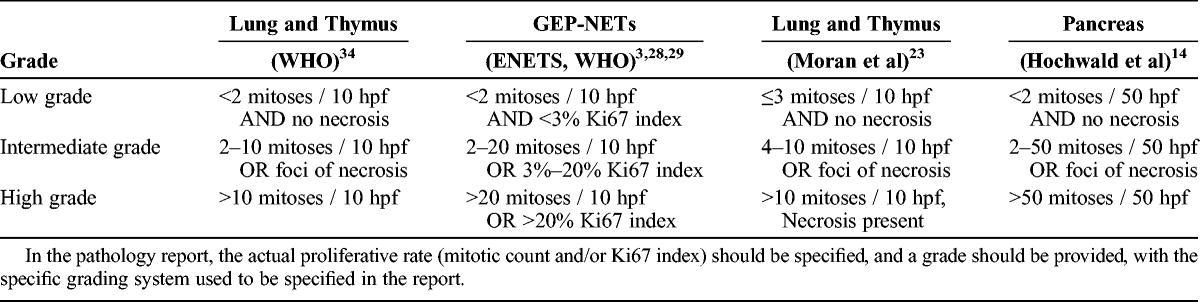 tumeur neuro endocrine pancreas pdf