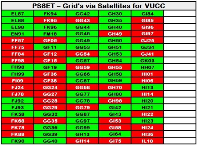Grids via Satellite - Trabalhados 100 Confirmados 54 para VUCC