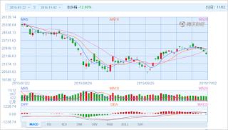 中国株コバンザメ投資 香港ハンセン指数20151102