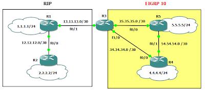 topologi jaringan rip-eigrp