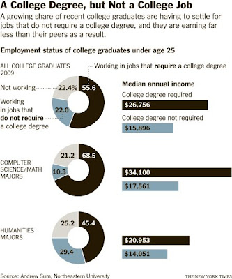 unemployment rate among college graduates
