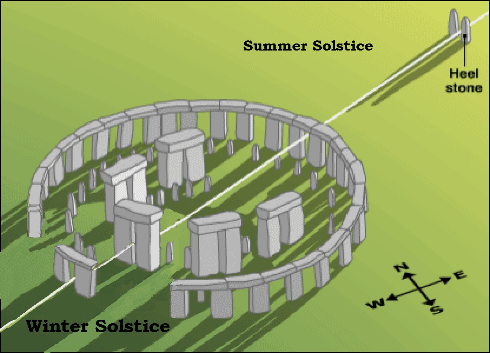 The Post Glacial Flooding Hypothesis Midwinter Solstice 2011