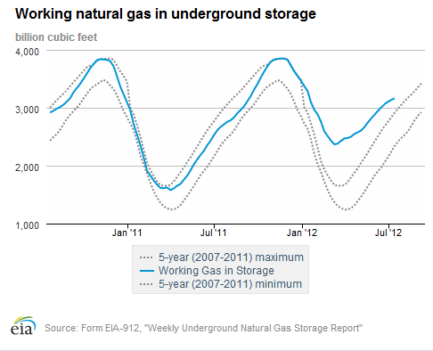 natural gas storage in billions