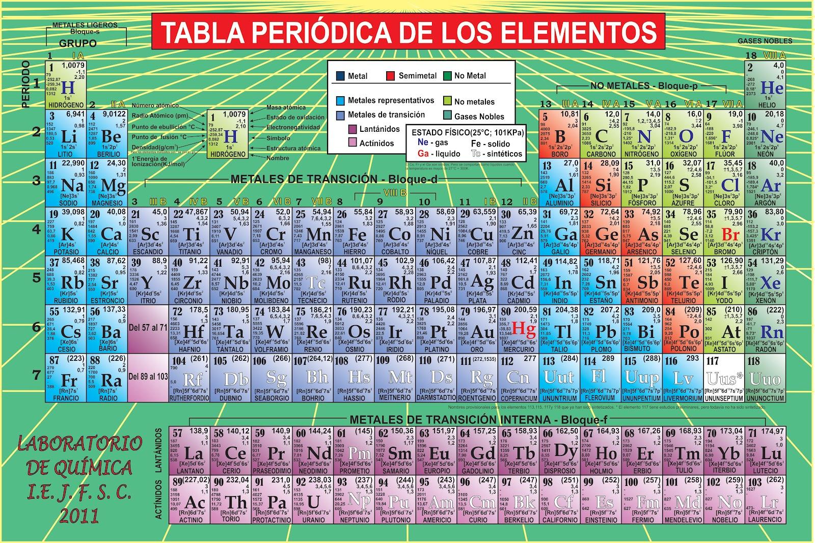 tabla peridica 2012 - Tabla Periodica Actualizada 2013