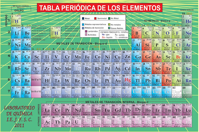 Tabla periodica metales basicos gallery periodic table and sample tabla periodica de los elementos quimicos basicos gallery periodic tabla periodica de los elementos quimicos basicos urtaz Image collections