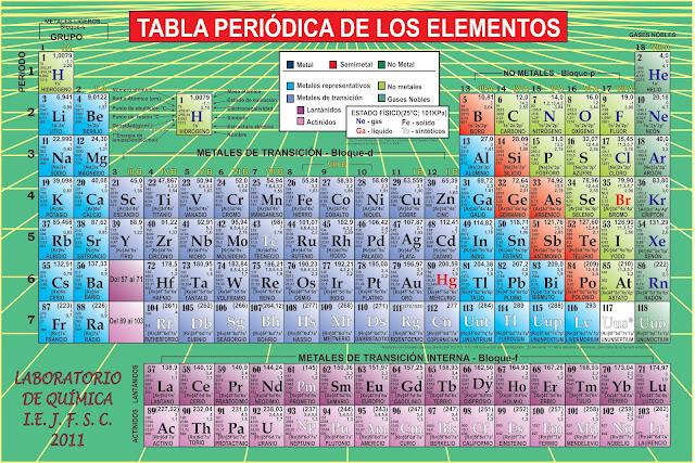 Asesora de ciencias grupo kepler tabla peridica de los elementos qumicos urtaz Gallery