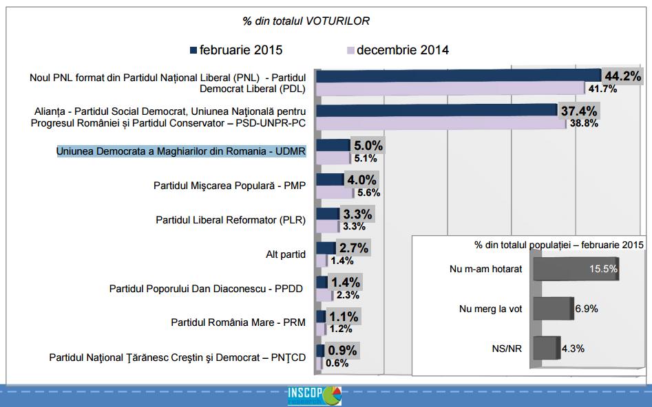 közvélemény kutatás, felmérés, INSCOP, Románia, pártok, RMDSZ, Nemzeti Liberális Párt, PSD,