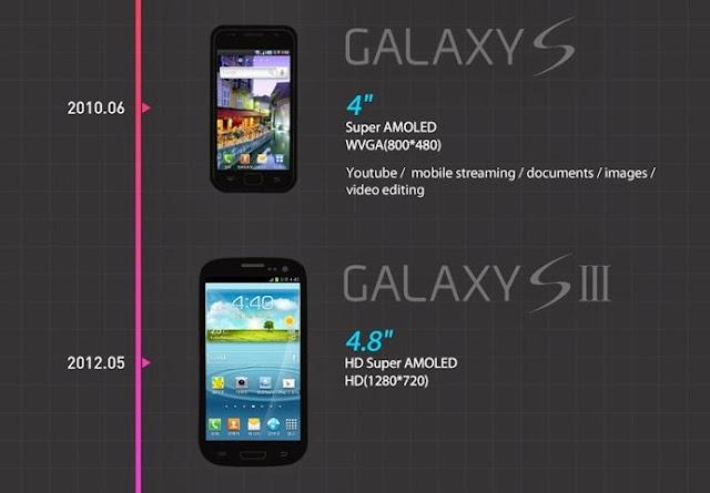 Samsung-Galaxy-S-2010-and-Galaxy-S-III
