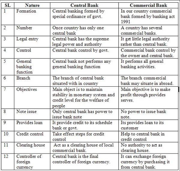 Essay bank