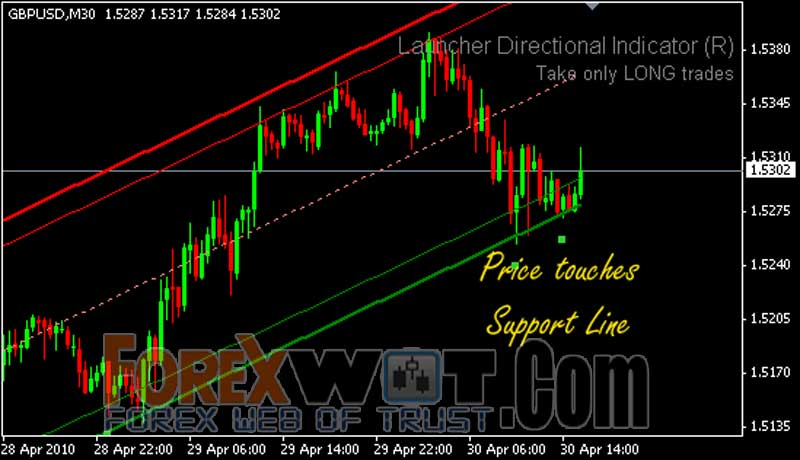 How to draw the correct trend line - forex
